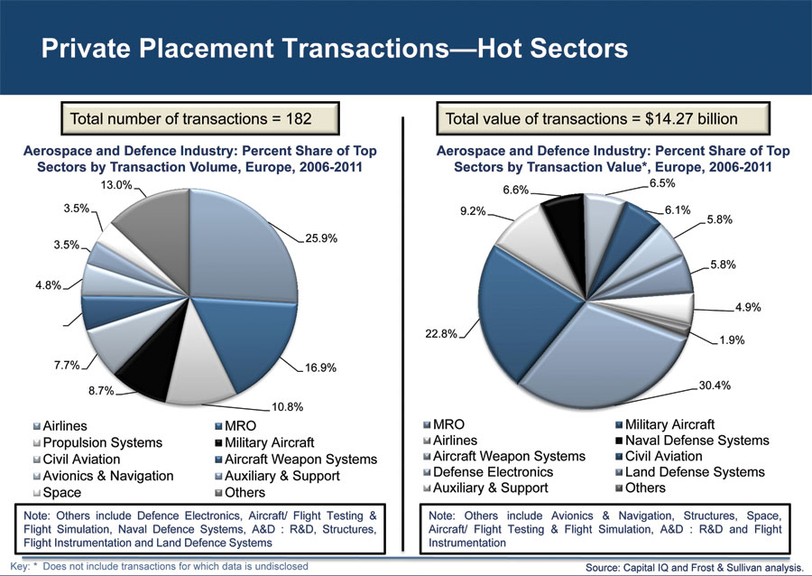 M&A : Investment Trends in Aerospace and Defence