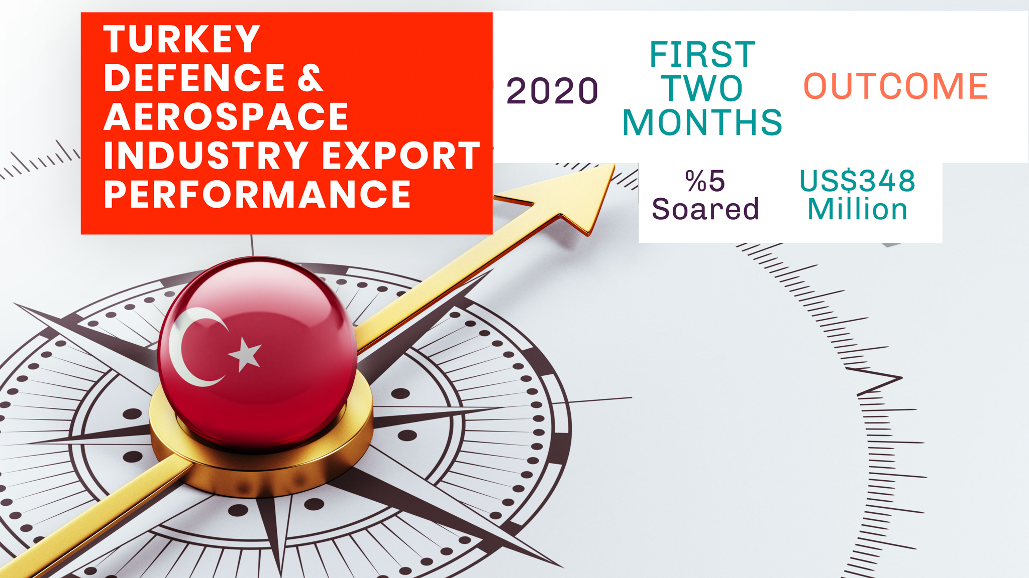 Turkish Defense & Aerospace Industry 2020 First Two Months Performance