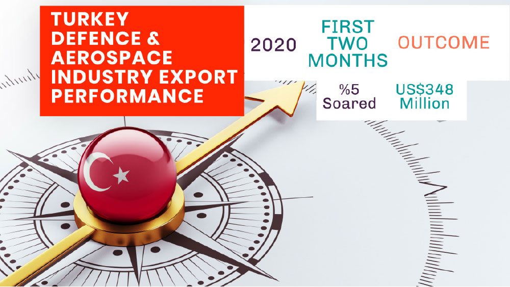 Turkish Defense & Aerospace Industry Performance First Two Months of 2020