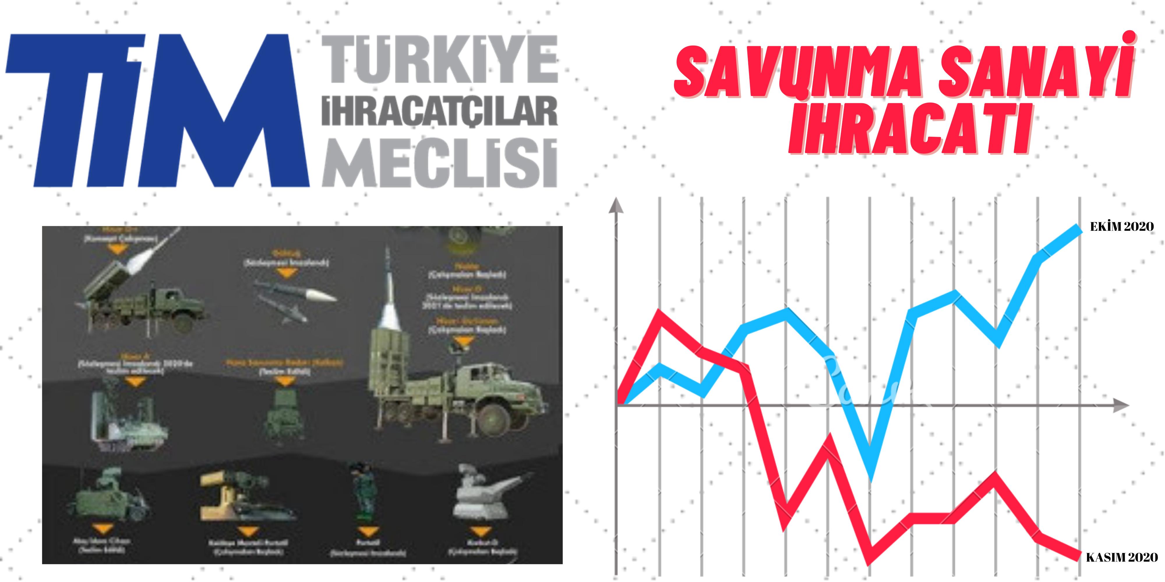 Türk Savunma ve Havacılık İhracatı Kasım Ayı Verisinde Ciddi Düşüş