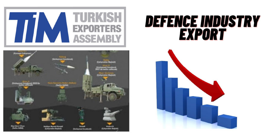Sharp Fall in Turkish Defense & Aerospace Exports, as per November Data