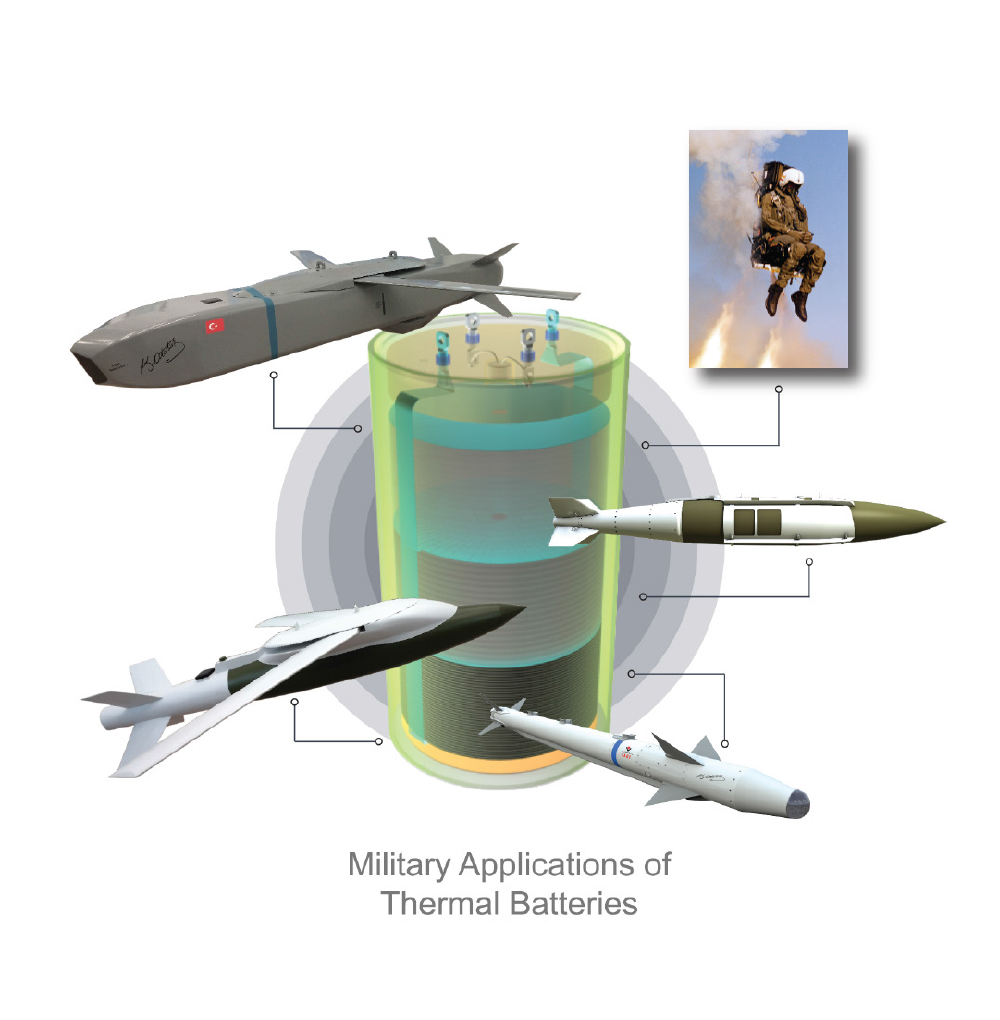 The Heart of Guided Munitions: Thermal Batteries